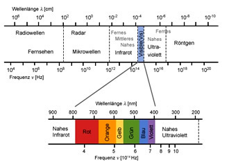 Newton Spektrum Spektralfarben Regenbogen